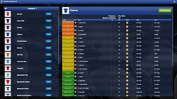 ObchodovanieSoccer Manager 2015